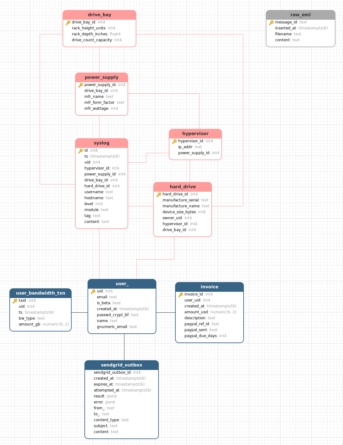 Diagram of the SQL schema in production.
